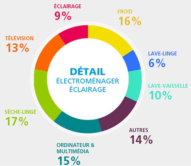 Comment réduire vos factures d'électricités ?